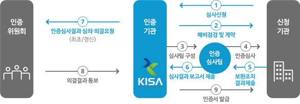 출처=한국인터넷진흥원(Kisa)