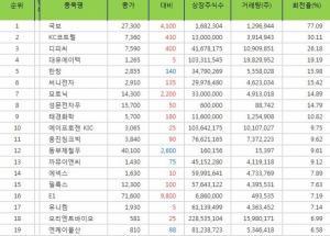 (종목회전율/종합) 코스닥 Top 20 엠아이텍 회전율 1위, 디알젬 ...